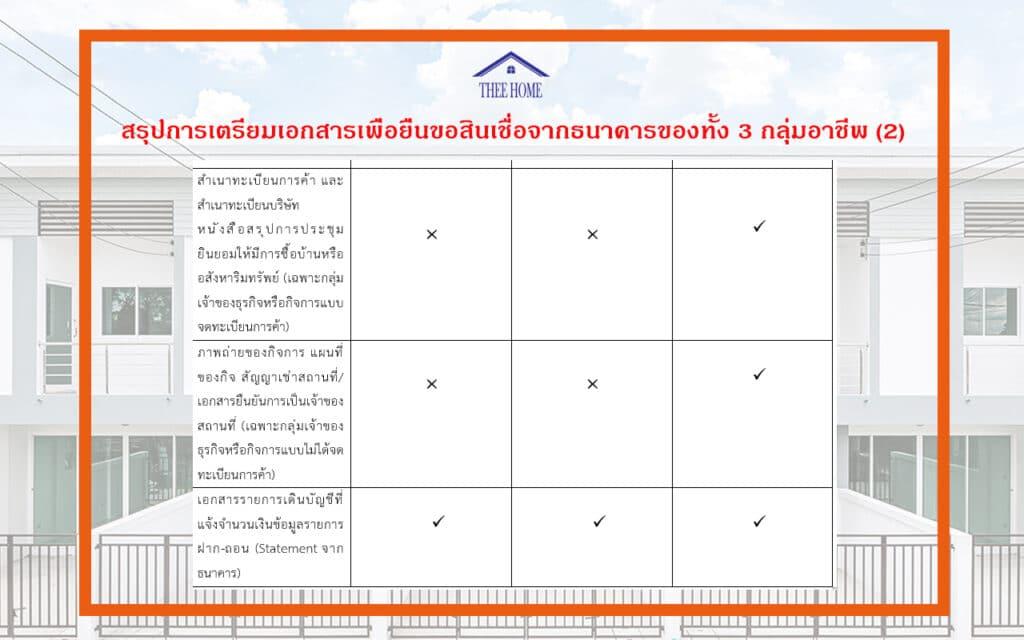 การเตรียมเอกสารและขั้นตอนการยื่นกู้สินเชื่อบ้านจากธนาคาร